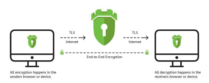 Комплексная система шифрования коммуникаций на блокчейне
