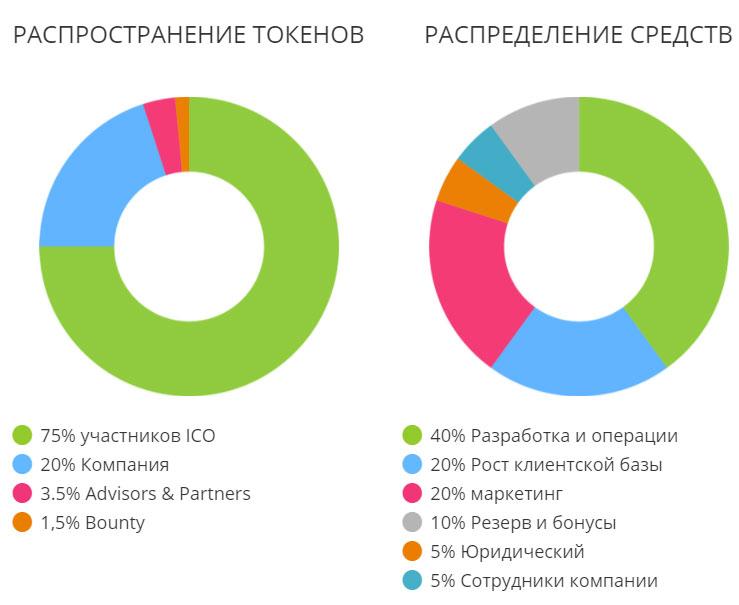 Выпуск токенов и распределения средств полученных с ходе ICO