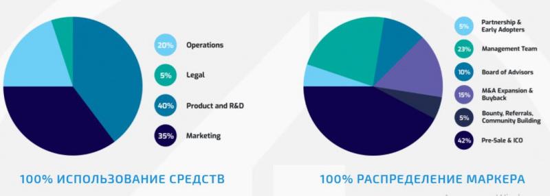 Бюджет использования средств проекта TrakInvest