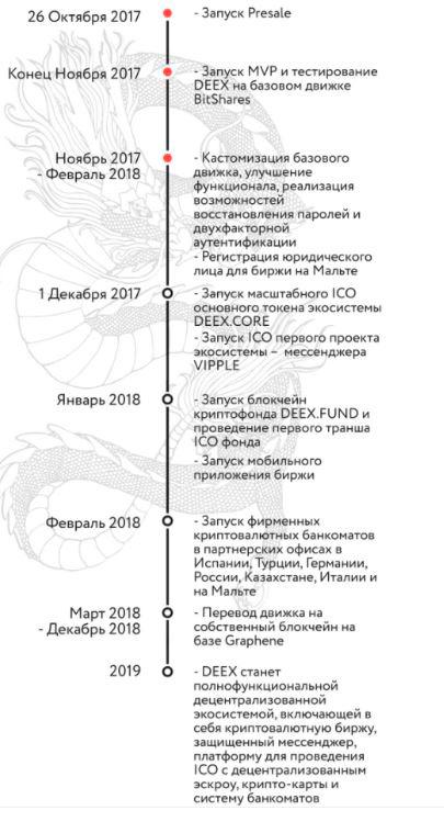 Дорожная карта DEEX