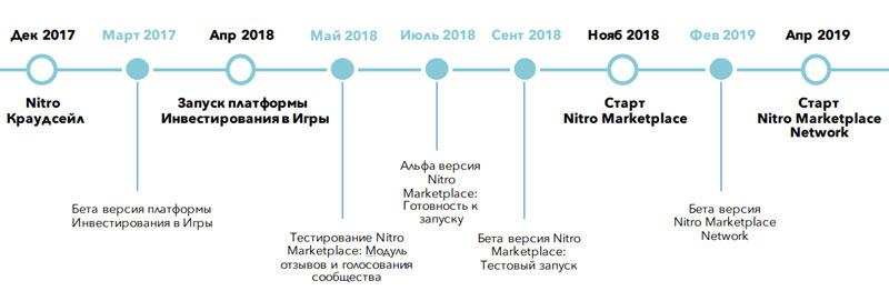 Планы развития проекта Nitro на ближайшие два года