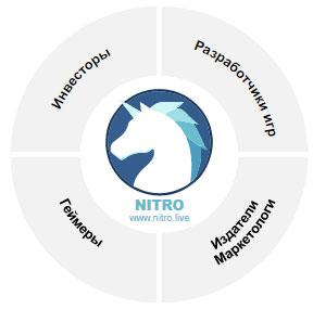Платформа NITRO