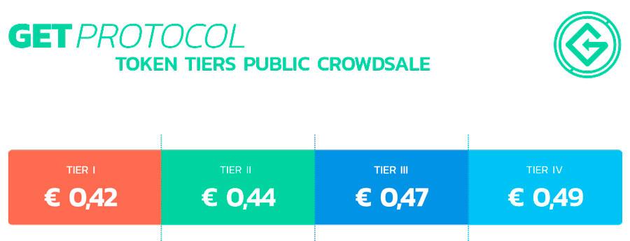 Стоимость токенов GET и условия бонусов для инвесторов на ICO