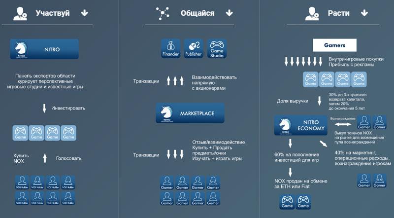 Как устроена экосистема платформы NITRO