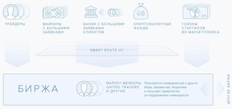 Инфраструктура платформы United Traders