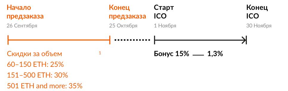 Условия участия в ICO Playkey