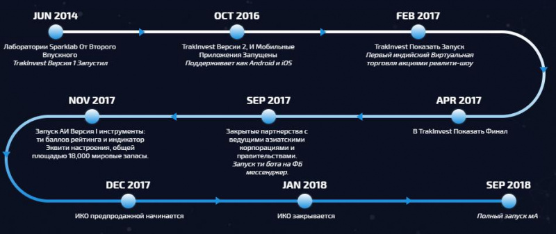 Дорожная картаTrakinvest 2014-2018