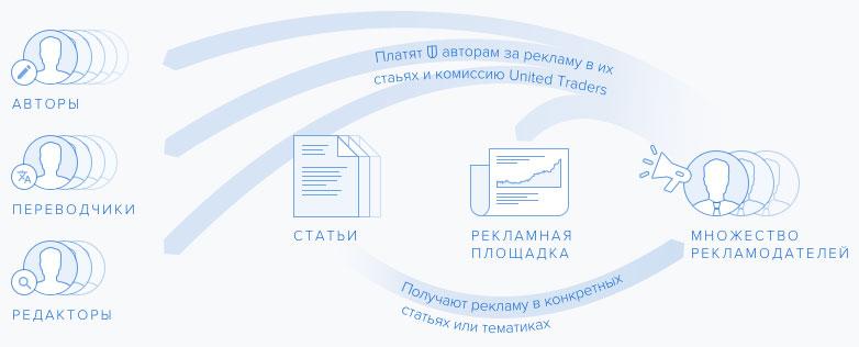 Как реализован Мегасловарь United Traders