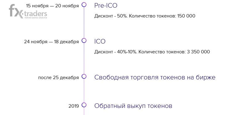 Схема распространения токенов Serenity Financial