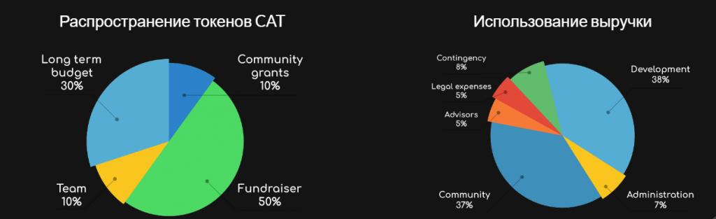 Распределение токенов CAT и статьи расходов